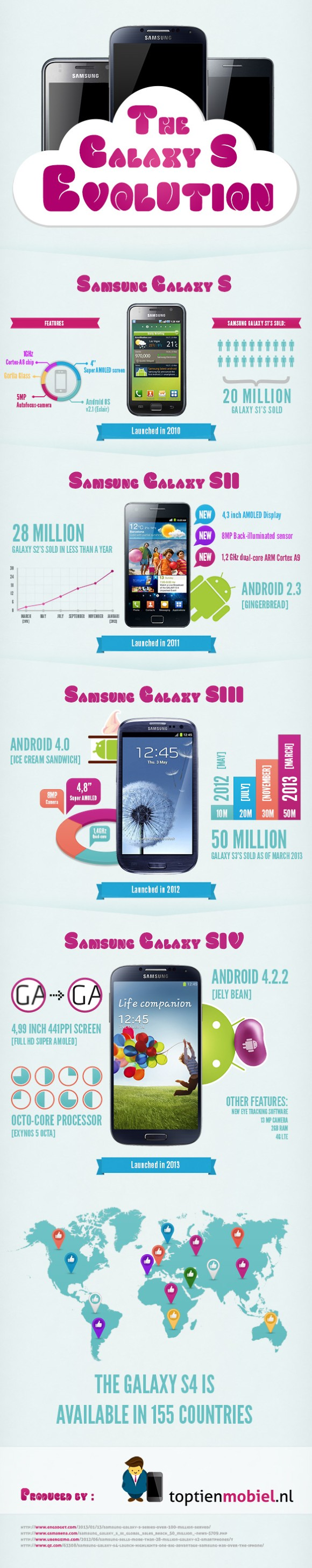 Samsung Galaxy S Evolution