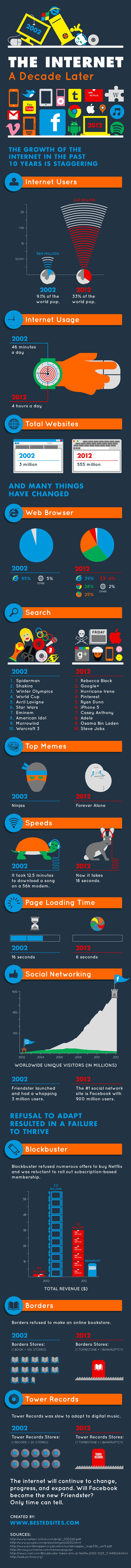 A decade of Internet