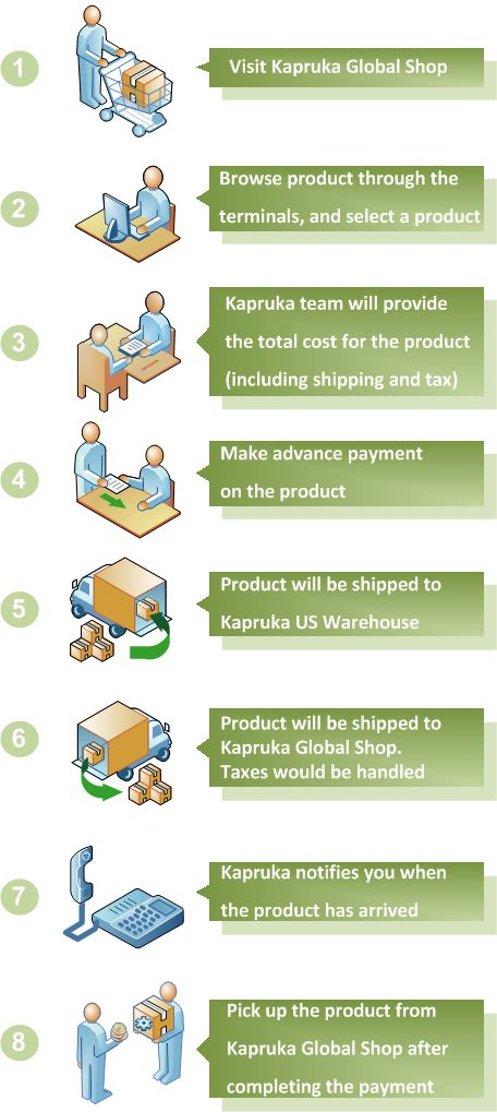KaprukaGlobal Shop How it Works