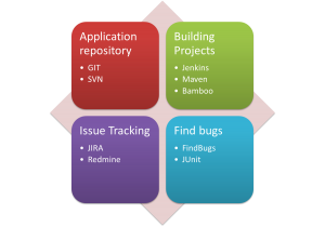 WSO2 AppFactory applications integrated