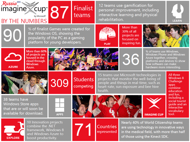 imagine_cup_info_russia_2013