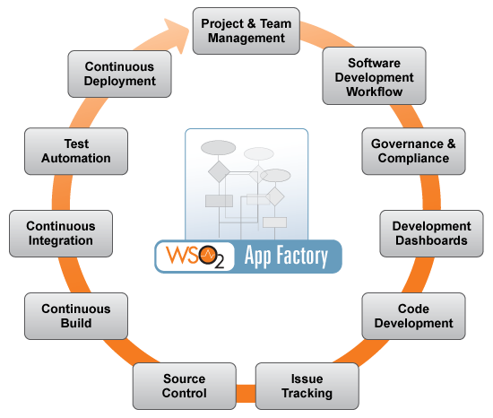 wso2_appfactory-lifecycle