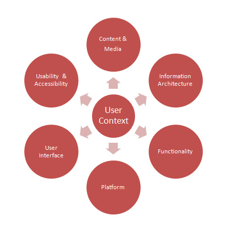 Components of UX