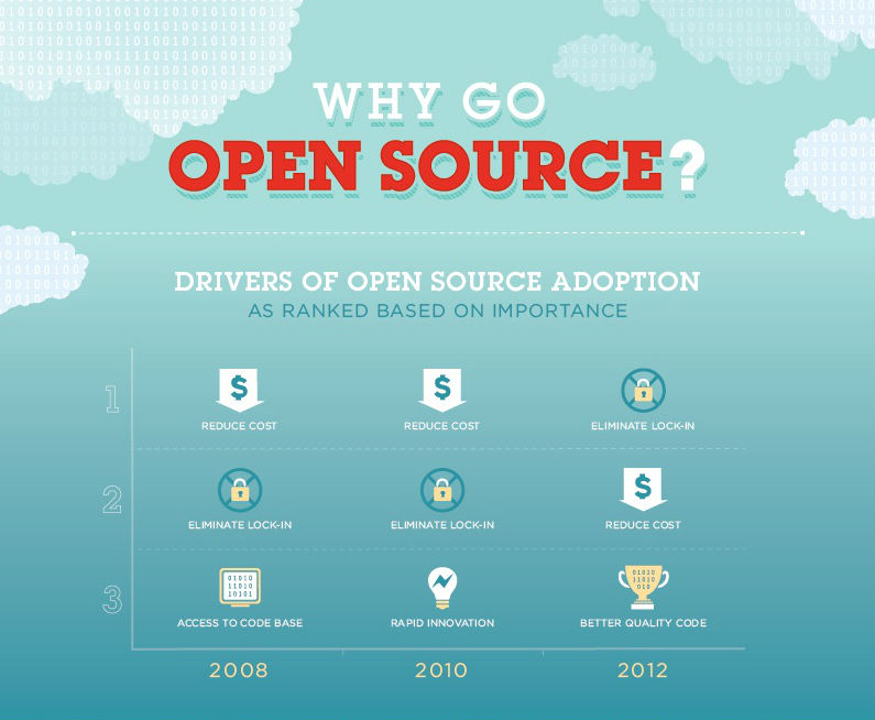 why-go-opensource