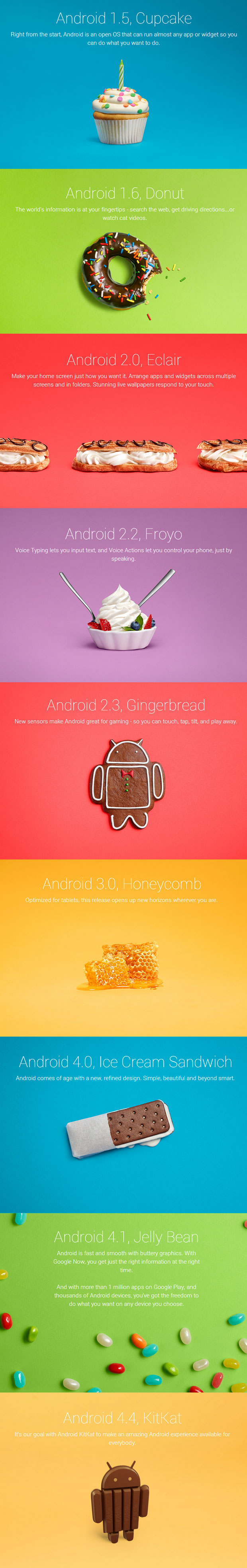 Android Versions to KitKat
