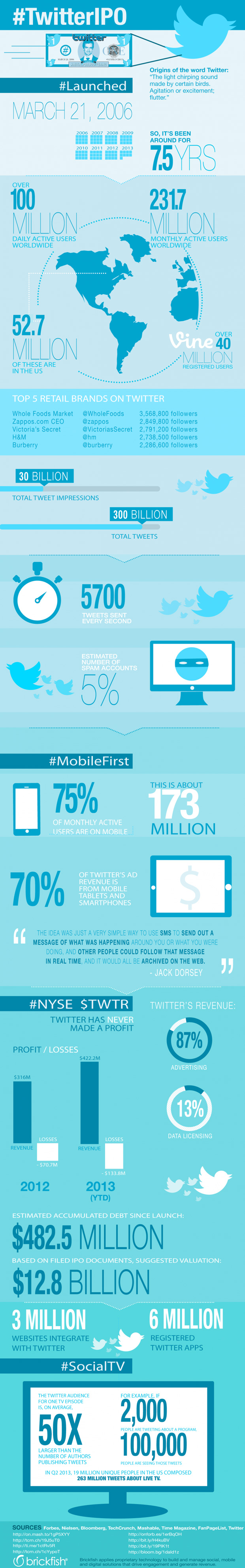 Twitter-stats-infographic
