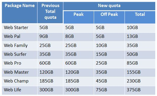 SLT ADSL broadband data packages