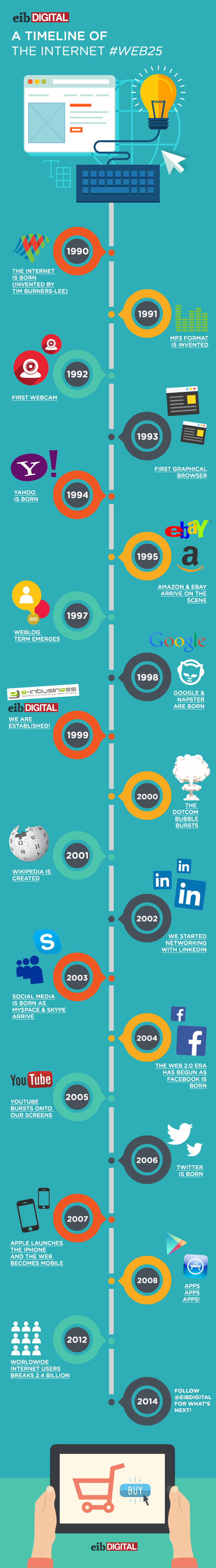 25-years-of-internet