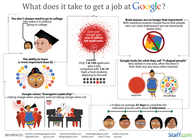 What it takes to work at Google