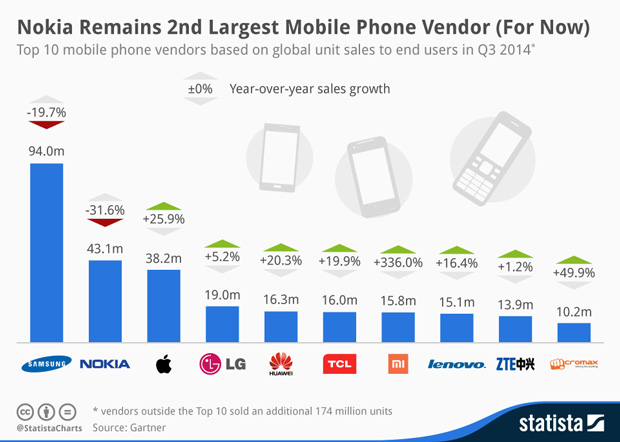 Global-Phone-sales-Q3-2014