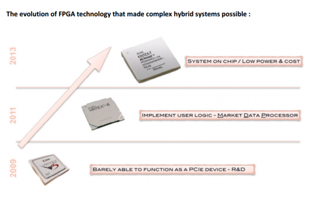 Evolution of FPGA technology