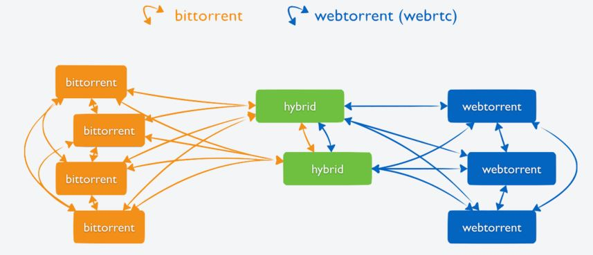 BitTorrent-WebTorrent